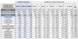 Résultats élections européennes 2014 île de Ré