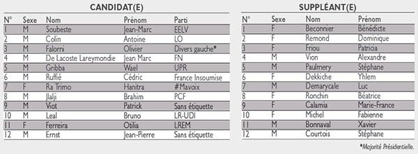 Liste des candidats aux élections législatives 2017 à La Rochelle île de Ré (1re circonscription de Charente-Maritime)